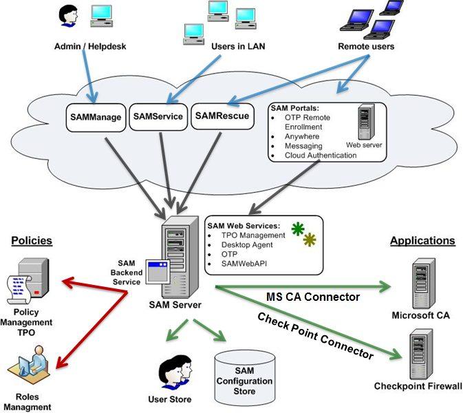 SafeNet Authentication Manager (SAM) - ASKON INTERNATIONAL s r o